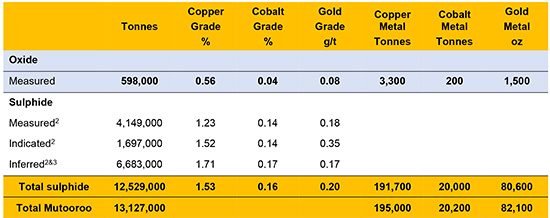 Photo of Havilah Resources higher after lifting cobalt resource 144% at Mutooroo Copper-Cobalt-Gold Project