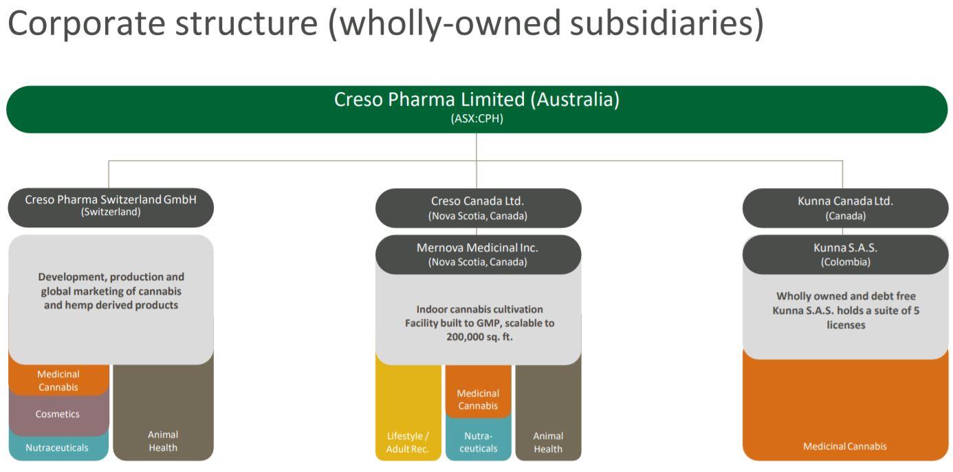 Photo of Creso Pharma raising A$2.1 million to grow cannabidiol product line for human and animal health