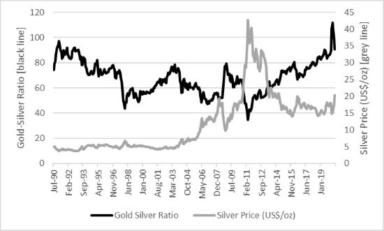 Photo of Gold-silver ratio reaches highest level in 87 years from lowest level in 41 years