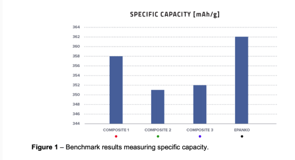 Photo of EcoGrafs purification process confirms superior performance of graphite source in battery material