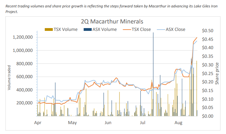 Photo of Macarthur Minerals shares on the march reflecting strong progress at flagship Lake Giles Iron Project in WA