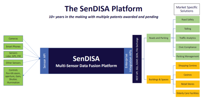 Photo of SenSen Networks maps growth strategy for US market as order book grows